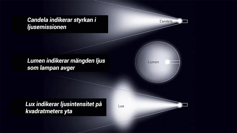 Lumen, Lux och Candela